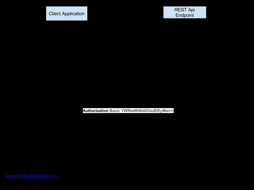 HTTP Basic Authentication: How it works? – www SpringBootDev com