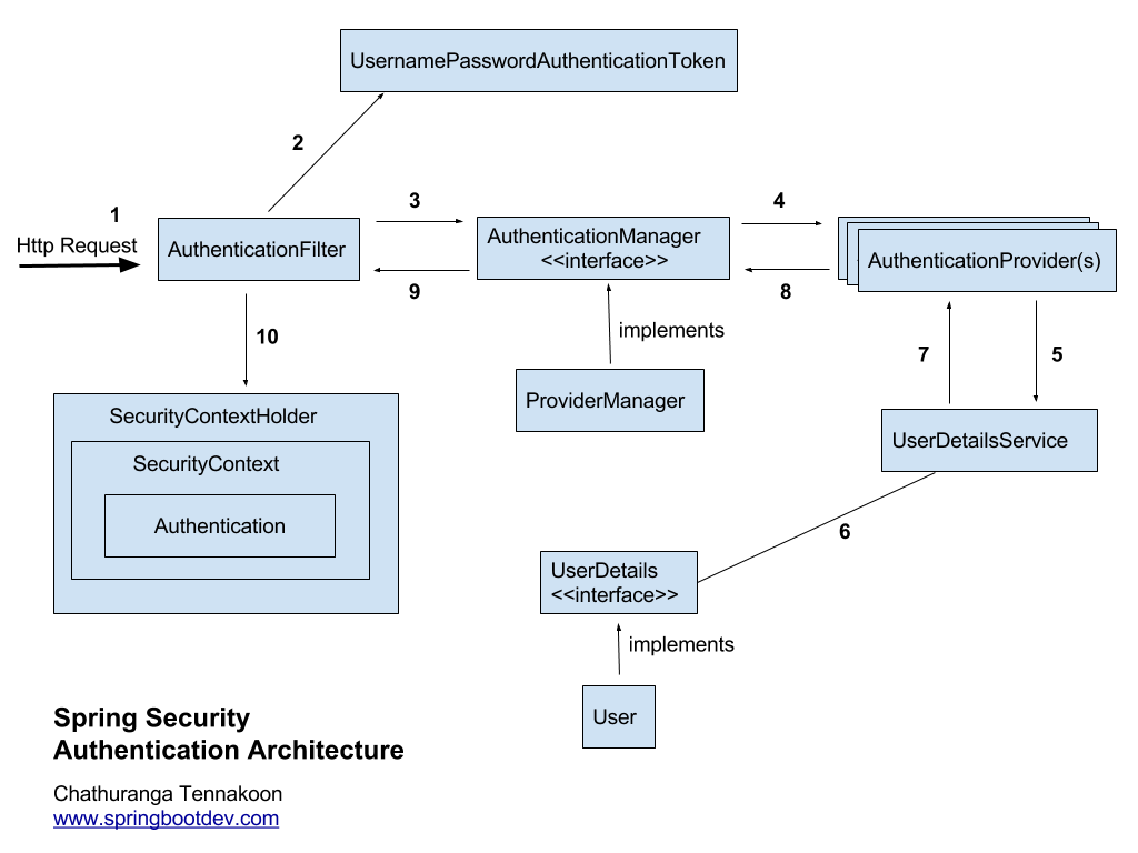Blogpost- Spring Security Architecture