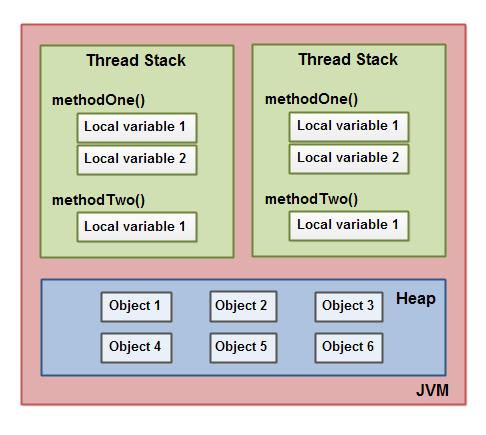 java-memory-model-2.png