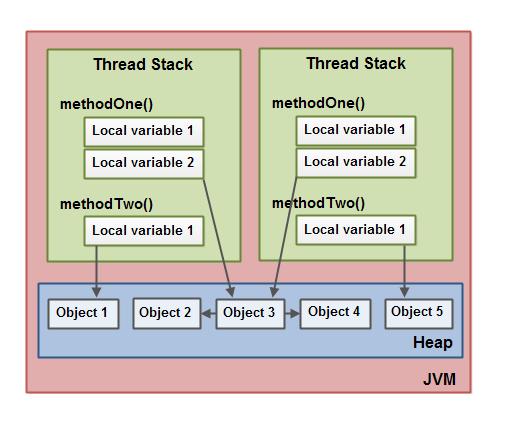 java-memory-model-3.png