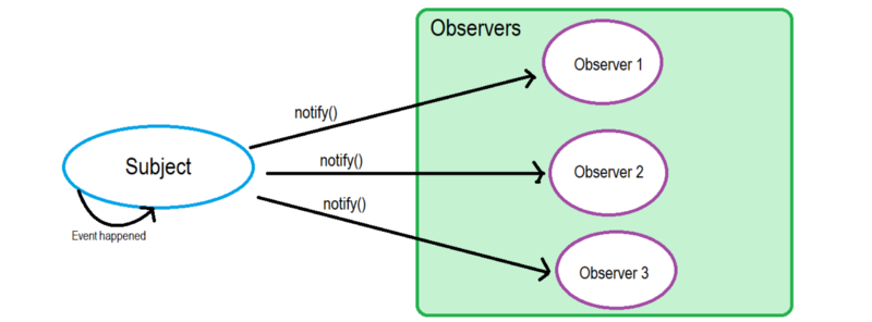 observer pattern.png