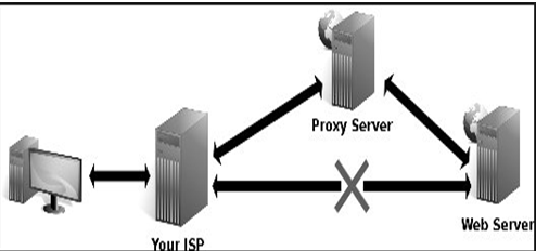 Netflix Zuul : Importance of Reverse Proxy in Microservices