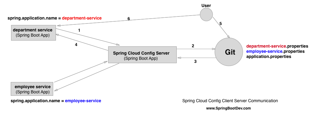 Microservices: Introduction to Spring Cloud Config Server