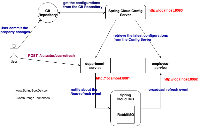 Spring Cloud Config : Refreshing the config changes with