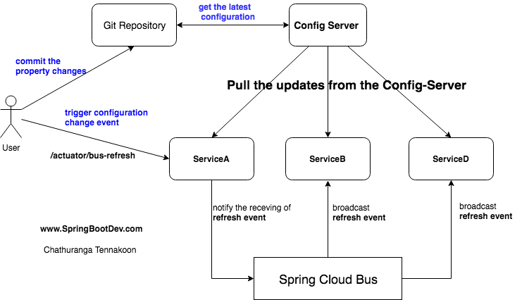 Spring Cloud Config : Refreshing the config changes with Spring